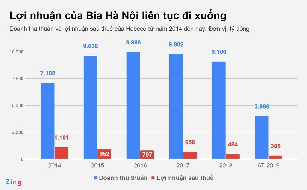 thi truong bia Viet Nam anh 3