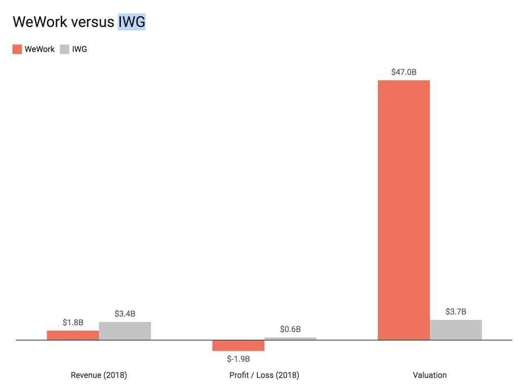 Đại gia văn phòng khiến 37 tỷ USD giá trị bay hơi sau 4 tuần thế nào?