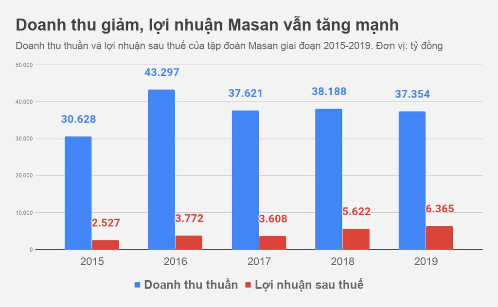 Ty phu Nguyen Dang Quang lan dau noi ve thuong vu Vinmart hinh anh 1 Doanh_thu_giam_loi_nhuan_Masan_van_tang_manh.png