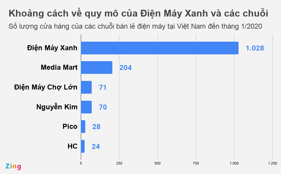 Nguyen Kim kinh doanh ra sao truoc khi ve tay nguoi Thai hinh anh 2 dienmay_zing.png