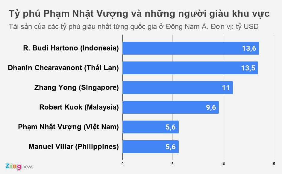 Ty phu Viet o dau tren ban do gioi sieu giau Dong Nam A? hinh anh 3 PNV_DNA_zing.jpg