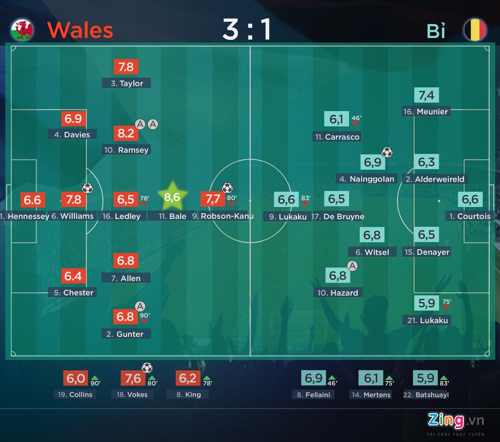 Khong ghi ban, Bale van hay nhat tran xu Wales vs Bi hinh anh 1