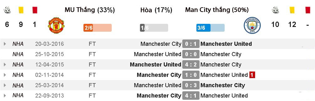 nhan dinh derby manchester anh 3