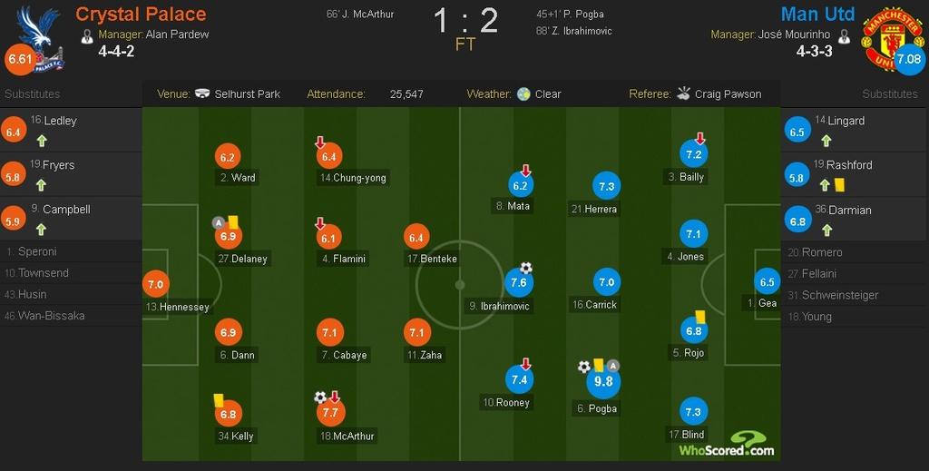 Ibra ghi ban giup MU thang Crystal Palace 2-1 anh 1