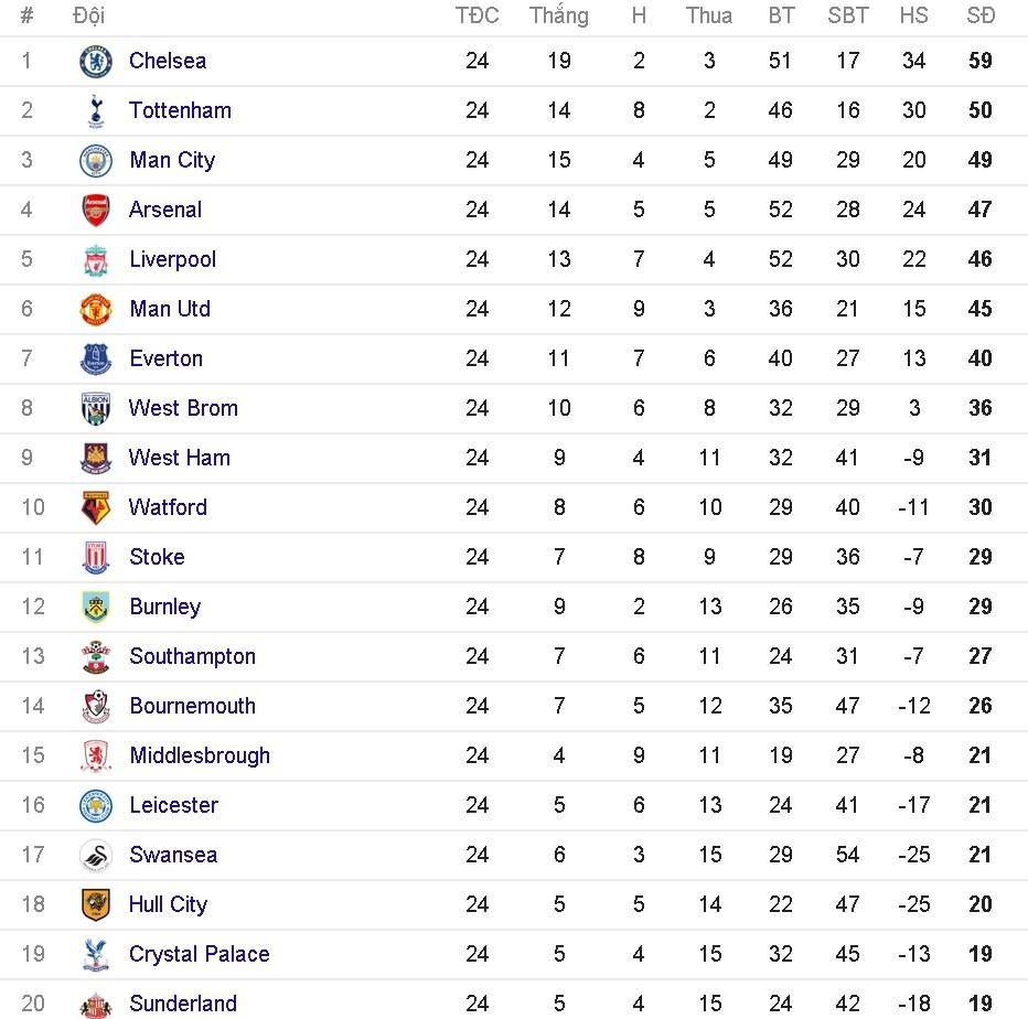 Thang dam Leicester, MU pha hoi nong vao top 4 hinh anh 16