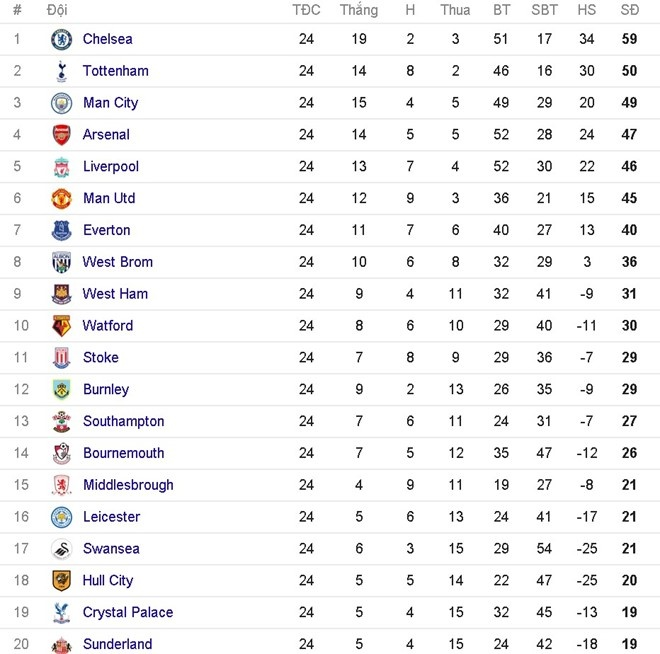 Mkhitaryan vao doi hinh hay nhat vong 24 Premier League hinh anh 14
