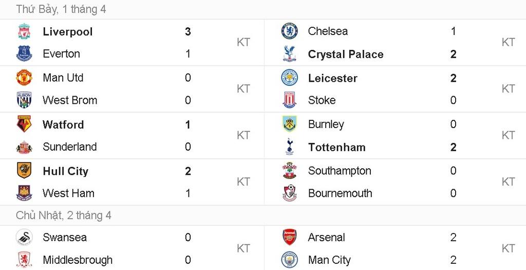 Hoa Man City, Arsenal bo lo co hoi vuot mat MU hinh anh 14