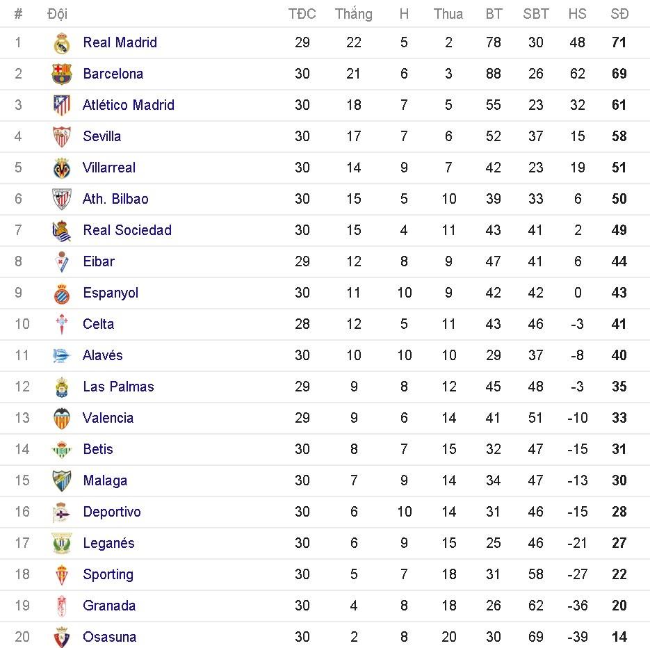 Barca de bep Sevilla 3-0 tren san nha anh 10