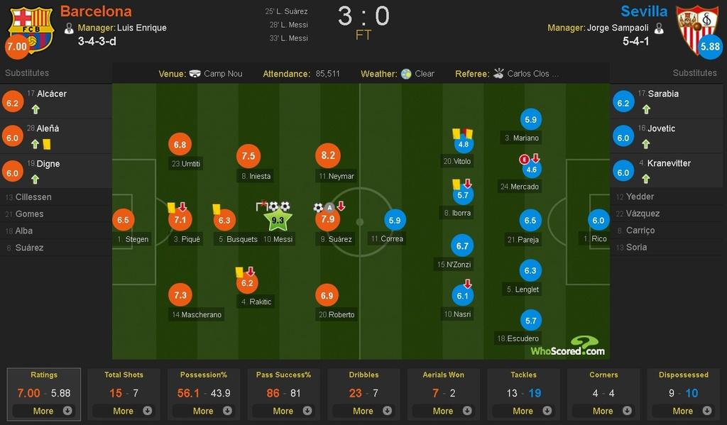 Barca de bep Sevilla 3-0 tren san nha anh 1