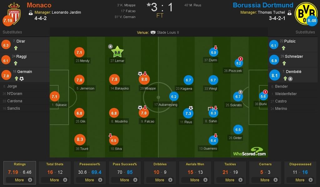 Monaco vao ban ket cup C1 sau tran thang Dortmund anh 9
