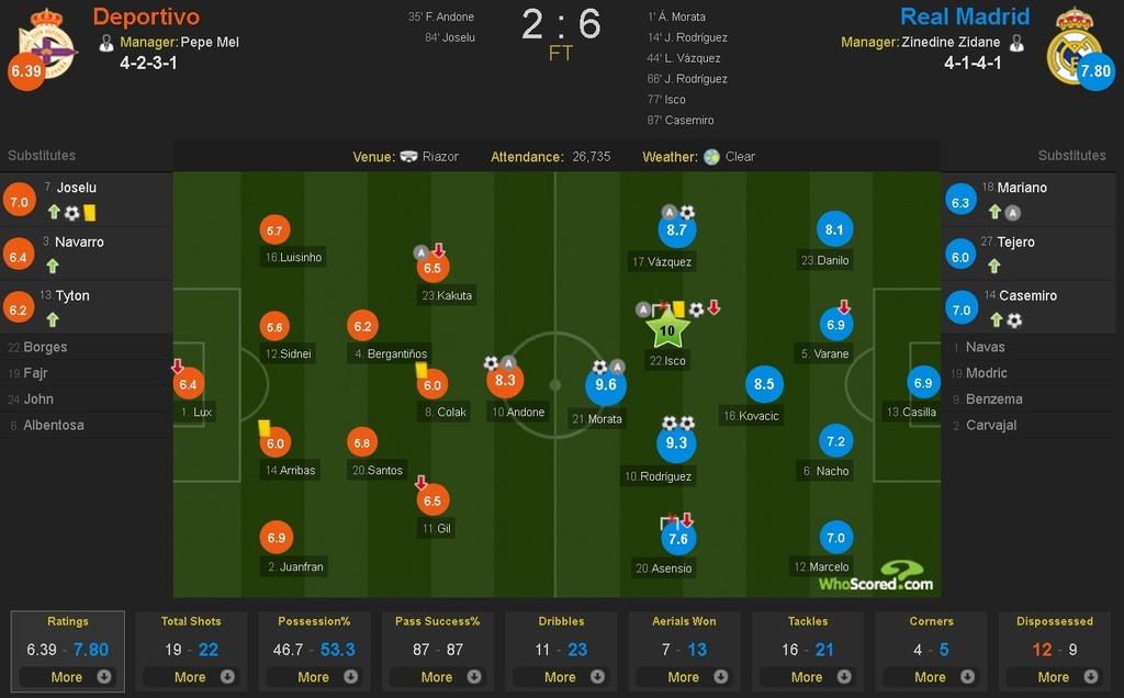 Real thang tung bung Deportivo trong ngay vang Ronaldo hinh anh 10