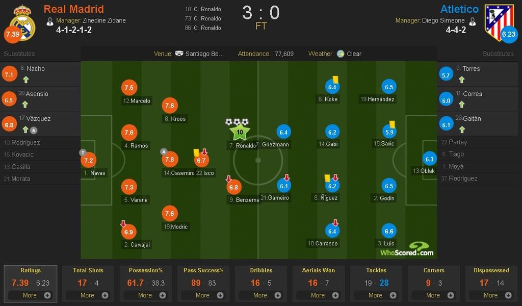 Cham diem Real vs Atletico: Diem 10 cho Ronaldo hinh anh 12