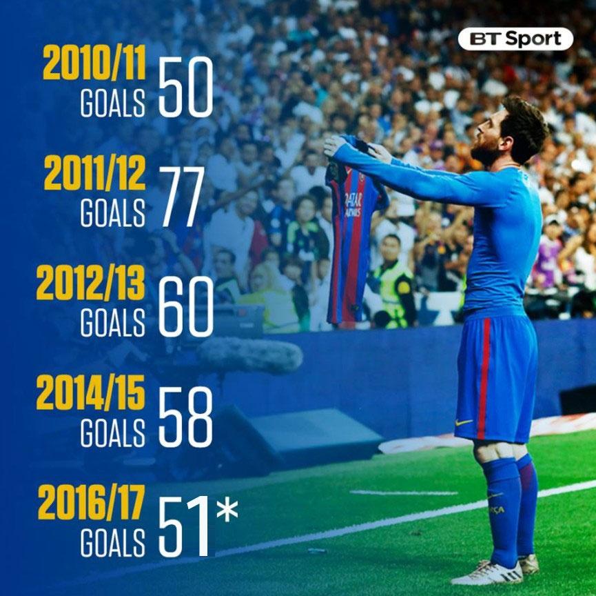 Messi tiem can hoan hao sau loat thong ke anh 6