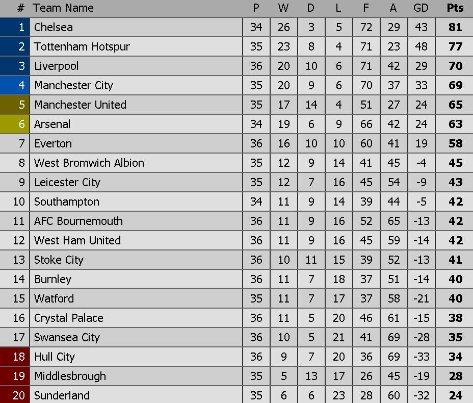 Wenger danh bai Mourinho lan dau sau 13 tran cham tran o NH Anh hinh anh 12