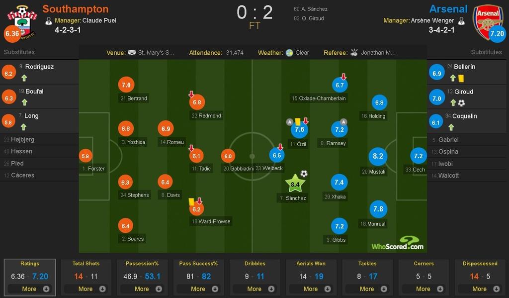 Arsenal thang Southampton 2-0 anh 10