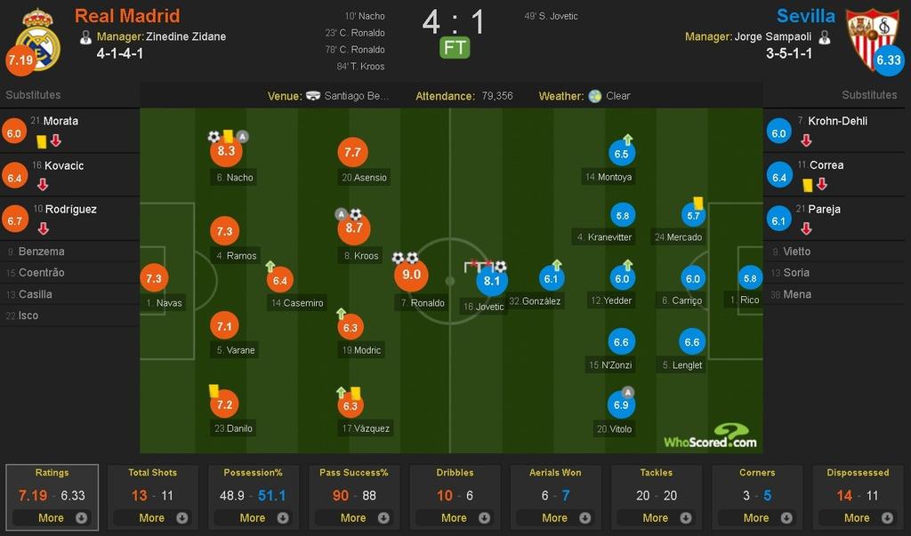 Ronaldo, Real dong loat pha ky luc sau tran thang Sevilla hinh anh 11