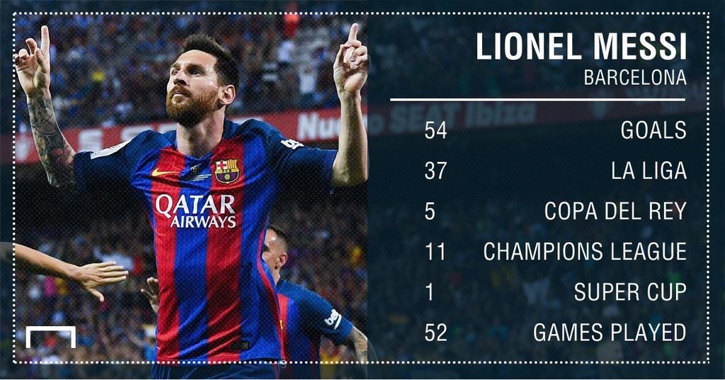 Ronaldo bi Messi bo xa ve thanh tich ghi ban mua giai vua qua hinh anh 10