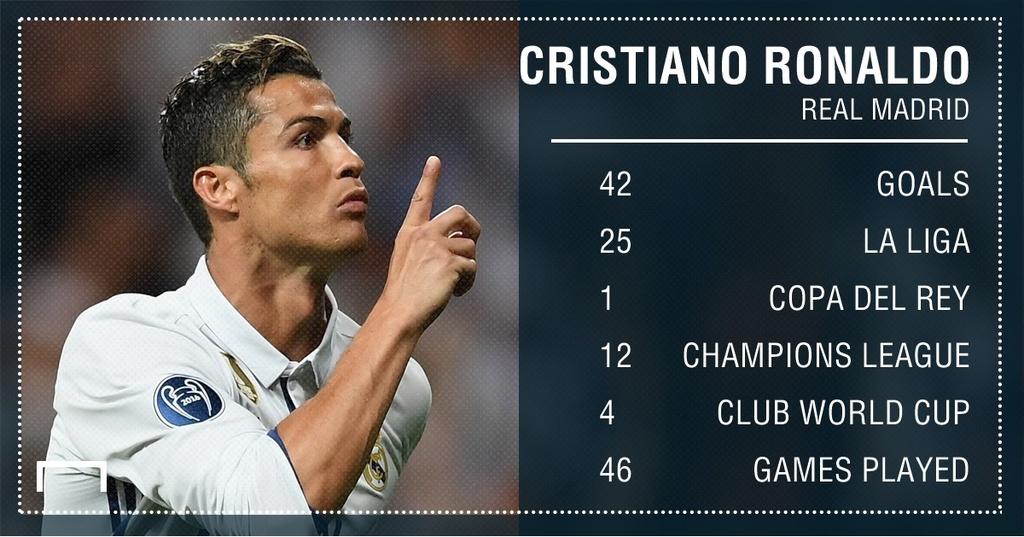 Ronaldo bi Messi bo xa ve thanh tich ghi ban mua giai vua qua hinh anh 7