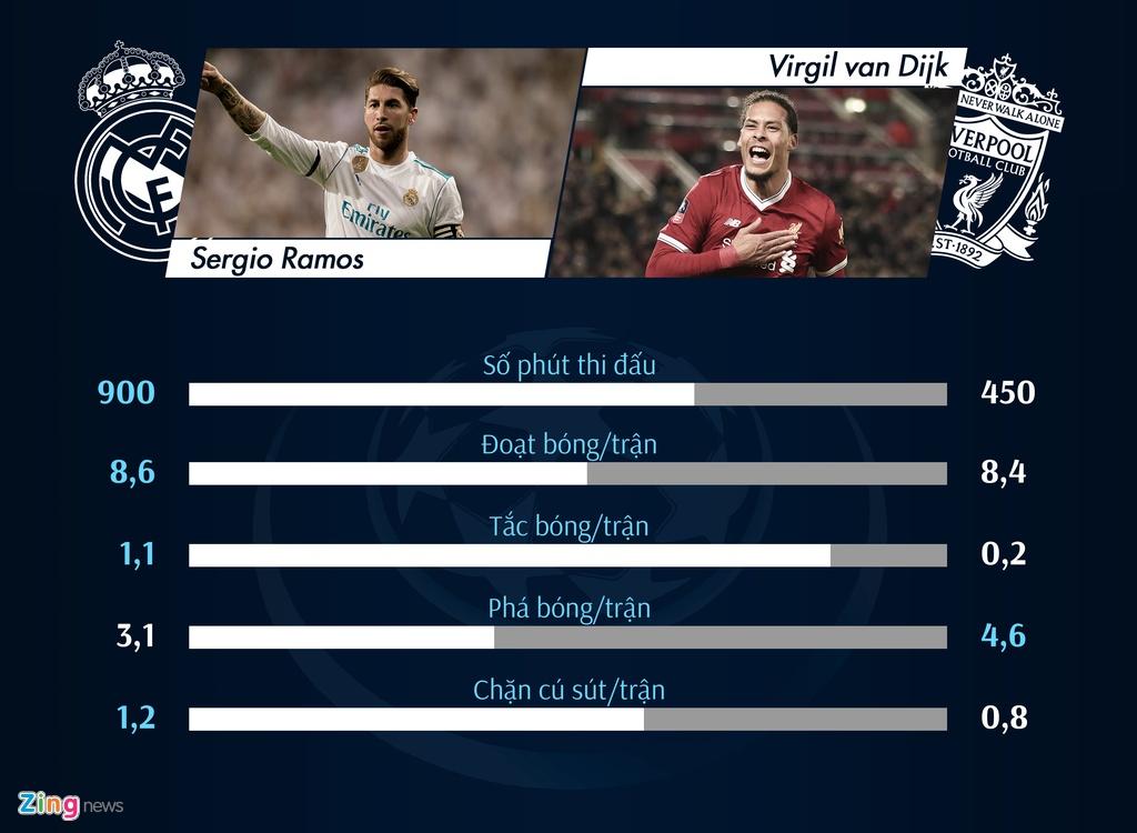 So sanh Real Madrid - Liverpool: Salah lep ve truoc Ronaldo hinh anh 2