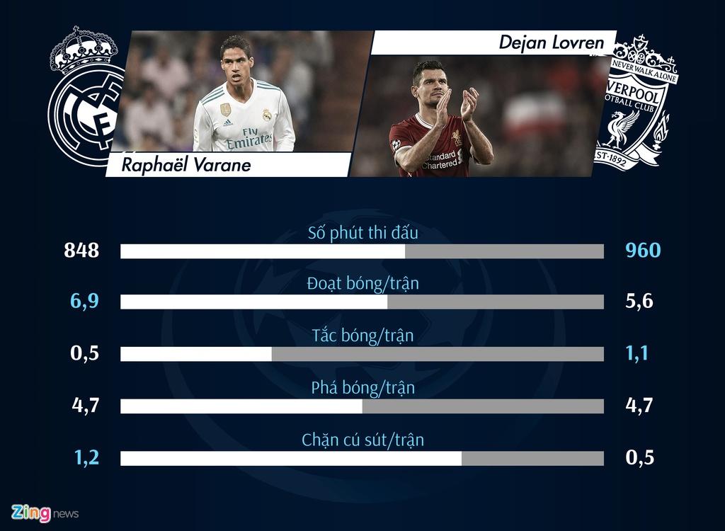 So sanh Real Madrid - Liverpool: Salah lep ve truoc Ronaldo hinh anh 3