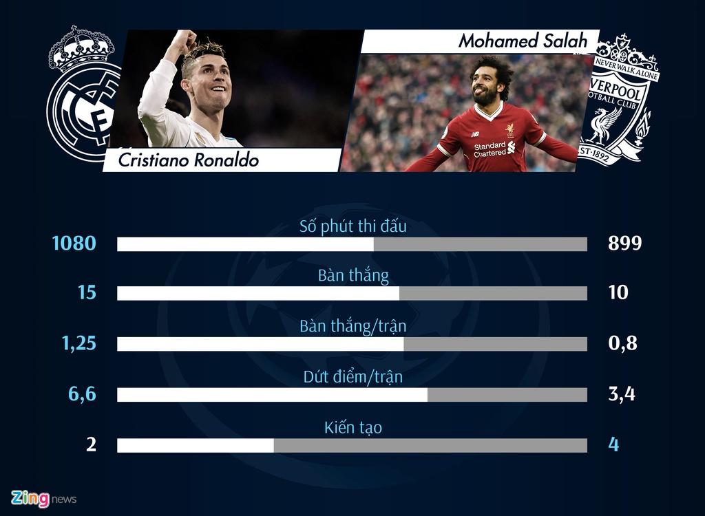 So sanh Real Madrid - Liverpool: Salah lep ve truoc Ronaldo hinh anh 10