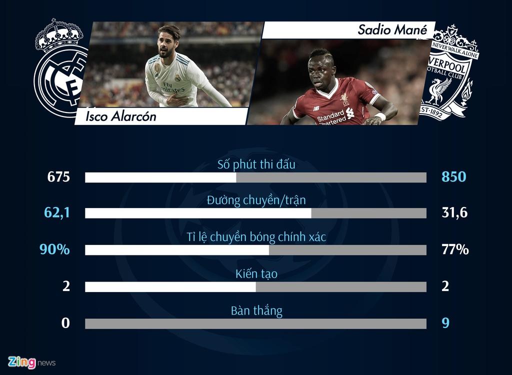 So sanh Real Madrid - Liverpool: Salah lep ve truoc Ronaldo hinh anh 9