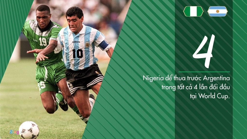 Argentina toan thang Nigeria o 4 tran dau tai cac ky World Cup hinh anh 1