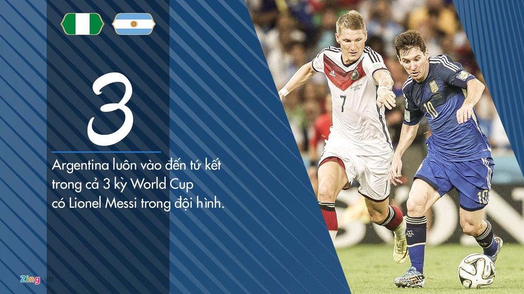 Argentina toan thang Nigeria o 4 tran dau tai cac ky World Cup hinh anh 2