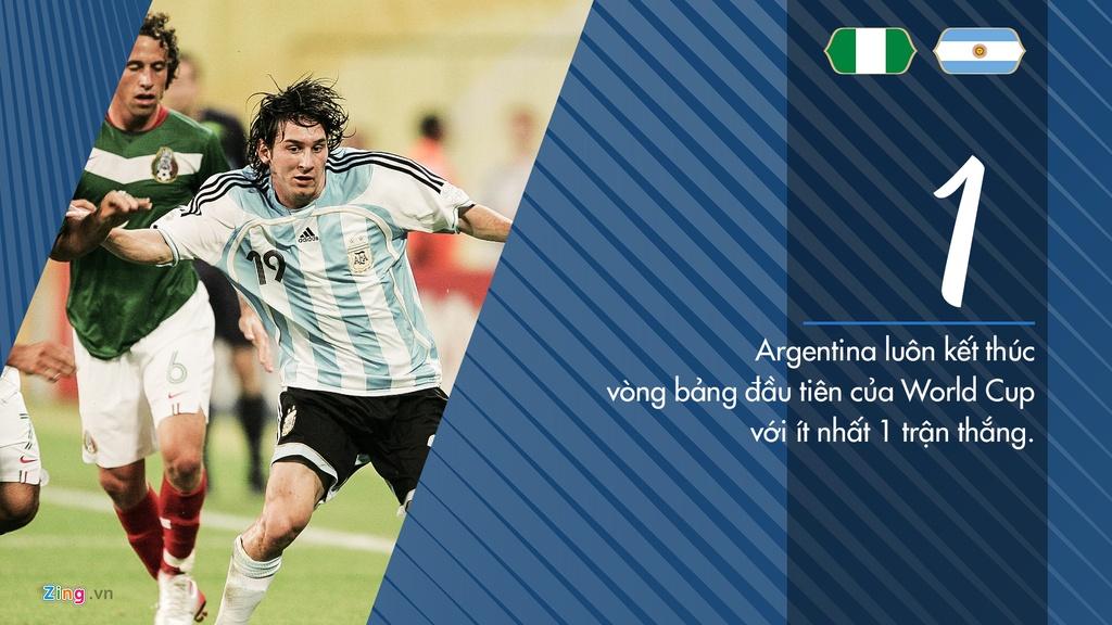 Argentina toan thang Nigeria o 4 tran dau tai cac ky World Cup hinh anh 5