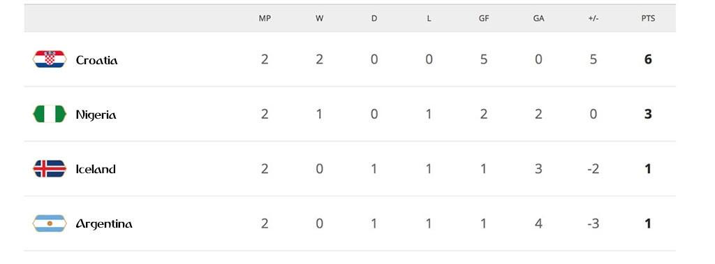 Argentina toan thang Nigeria o 4 tran dau tai cac ky World Cup hinh anh 6