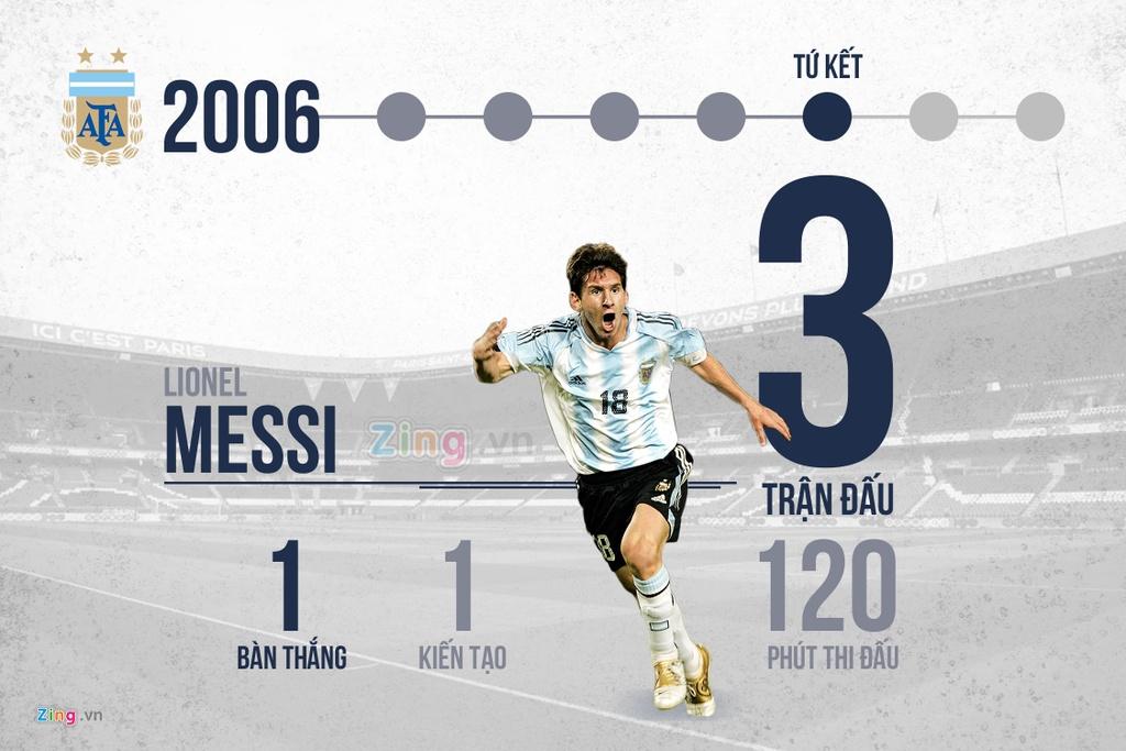 12 nam va 4 ky World Cup, rot cuoc Messi va Ronaldo da lam duoc gi? hinh anh 1