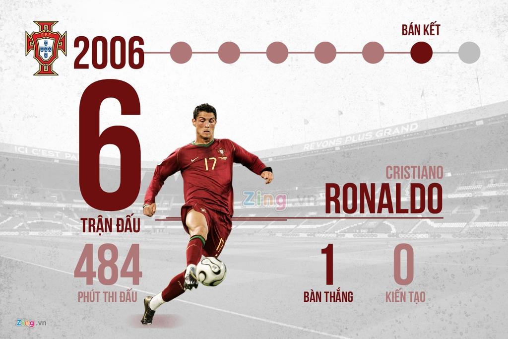 12 nam va 4 ky World Cup, rot cuoc Messi va Ronaldo da lam duoc gi? hinh anh 2
