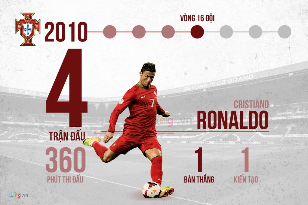 12 nam va 4 ky World Cup, rot cuoc Messi va Ronaldo da lam duoc gi? hinh anh 4