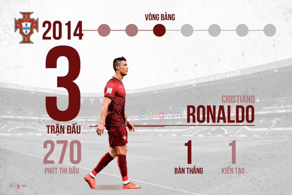 12 nam va 4 ky World Cup, rot cuoc Messi va Ronaldo da lam duoc gi? hinh anh 6