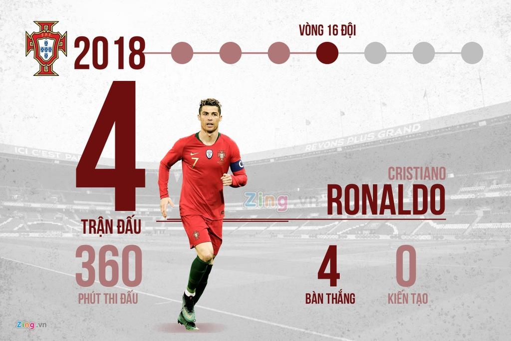 12 nam va 4 ky World Cup, rot cuoc Messi va Ronaldo da lam duoc gi? hinh anh 8