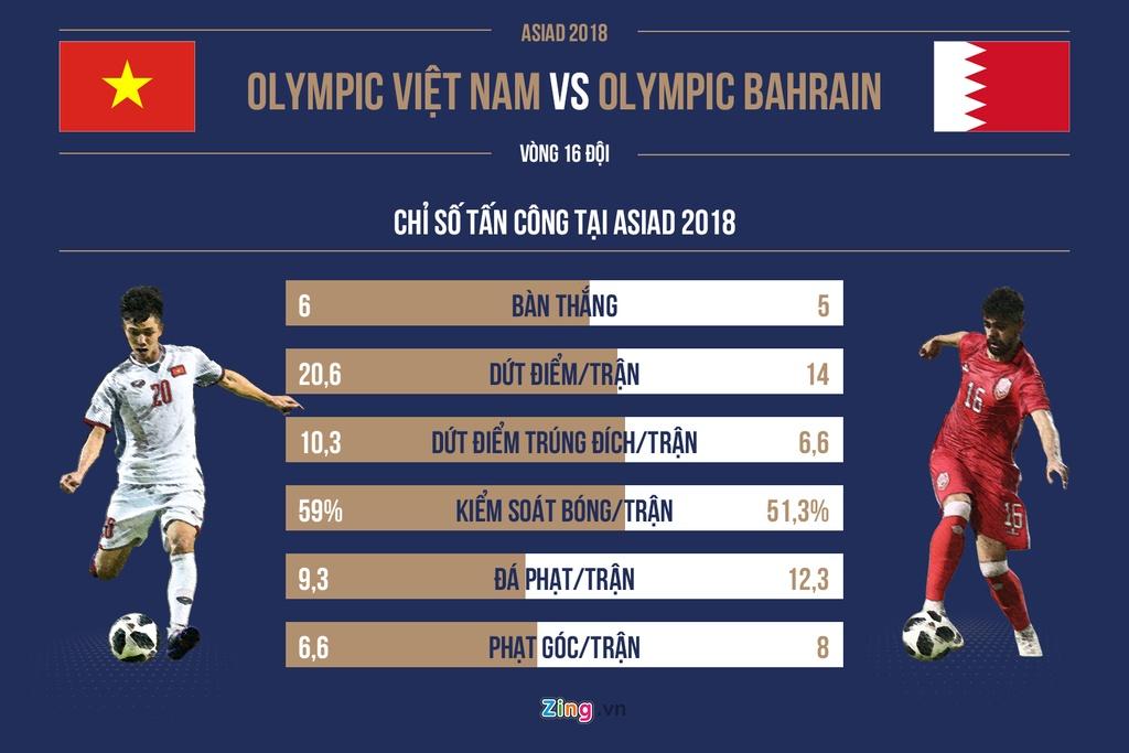 Truong doan Olympic Bahrain: Sao cau thu Viet chua thi dau o chau Au? hinh anh 4