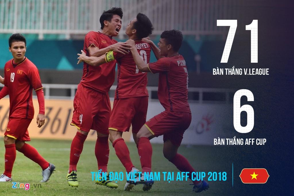 Hang cong DT Viet Nam moi co 6 ban tai AFF Cup hinh anh 9