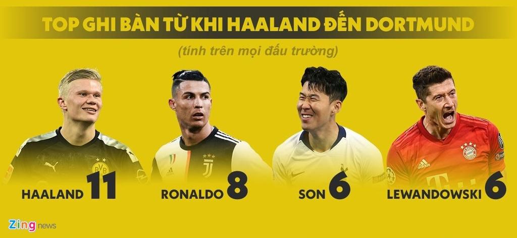 Haaland danh bai Neymar va cho ngay lat do Messi, Ronaldo hinh anh 3 haaland2_zing.jpg