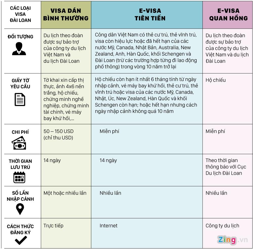 3 loai visa cho phep nguoi Viet nhap canh Dai Loan hinh anh 4