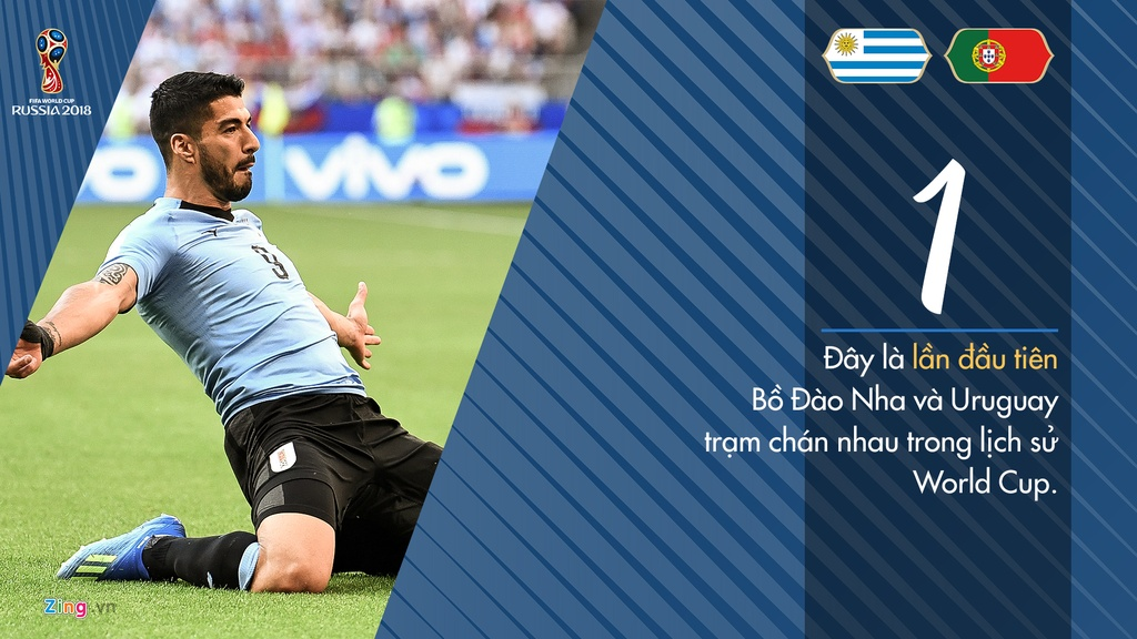 Tinh huong co dinh - vu khi cua Uruguay truoc tran gap Bo Dao Nha hinh anh 1