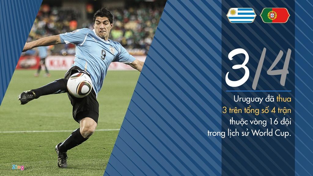 Tinh huong co dinh - vu khi cua Uruguay truoc tran gap Bo Dao Nha hinh anh 3
