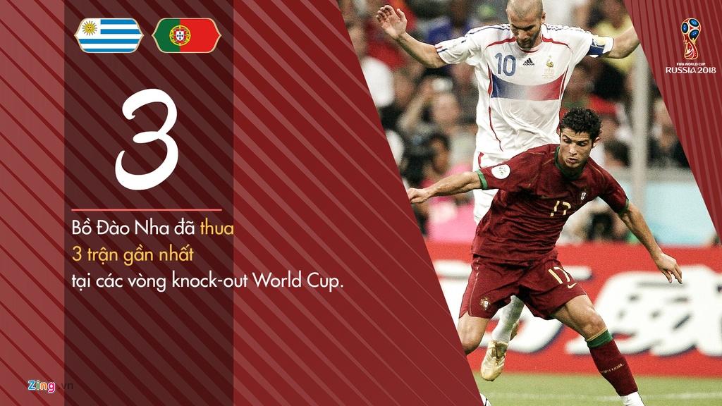 Tinh huong co dinh - vu khi cua Uruguay truoc tran gap Bo Dao Nha hinh anh 4