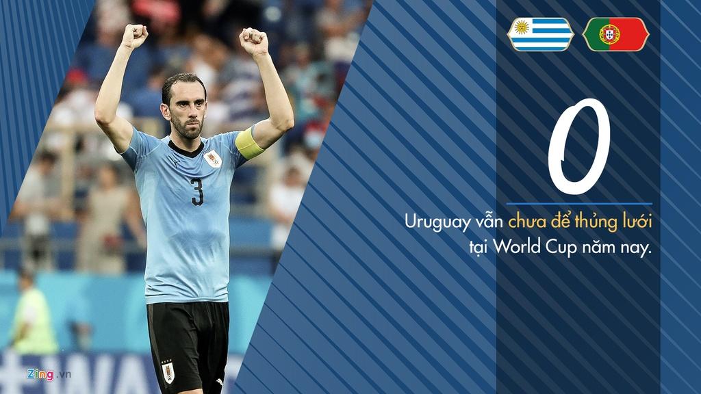 Tinh huong co dinh - vu khi cua Uruguay truoc tran gap Bo Dao Nha hinh anh 5