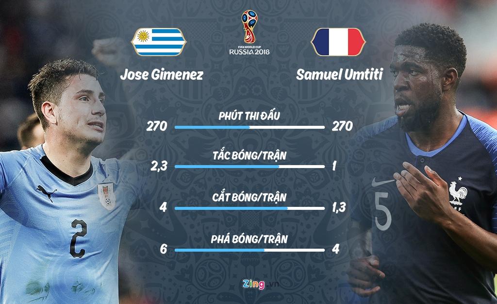 Phap gap Uruguay o tu ket World Cup anh 5