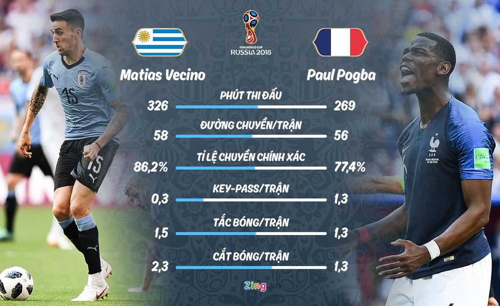 Phap gap Uruguay o tu ket World Cup anh 6
