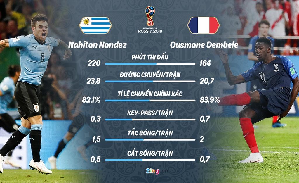 Phap gap Uruguay o tu ket World Cup anh 8