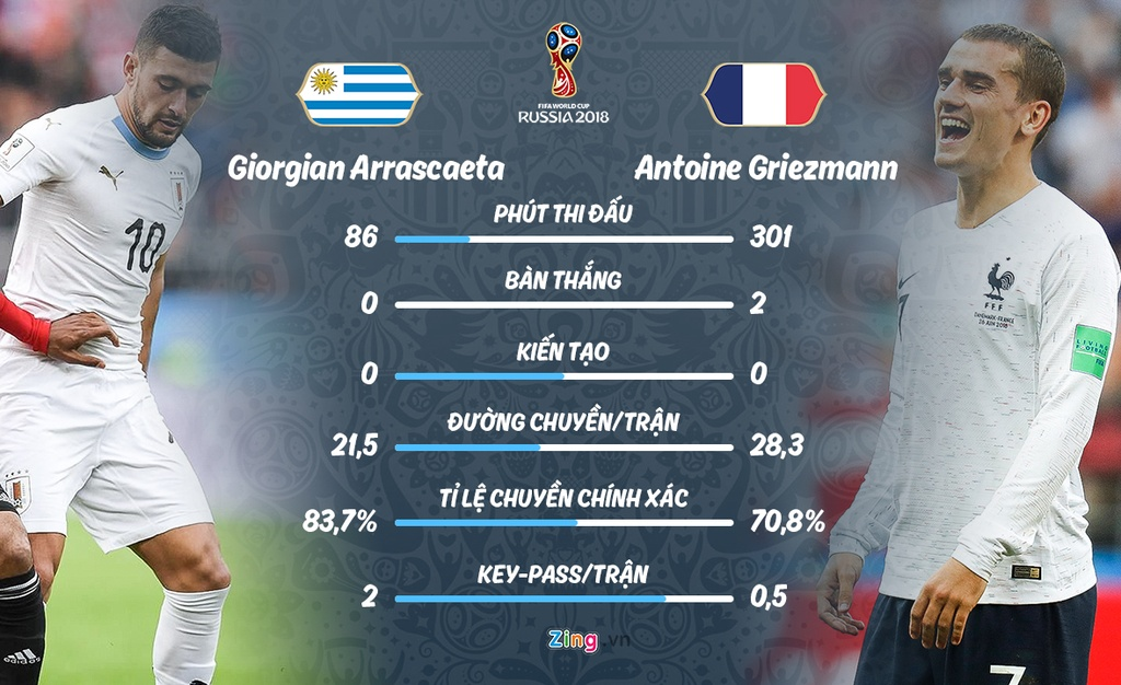Phap gap Uruguay o tu ket World Cup anh 9