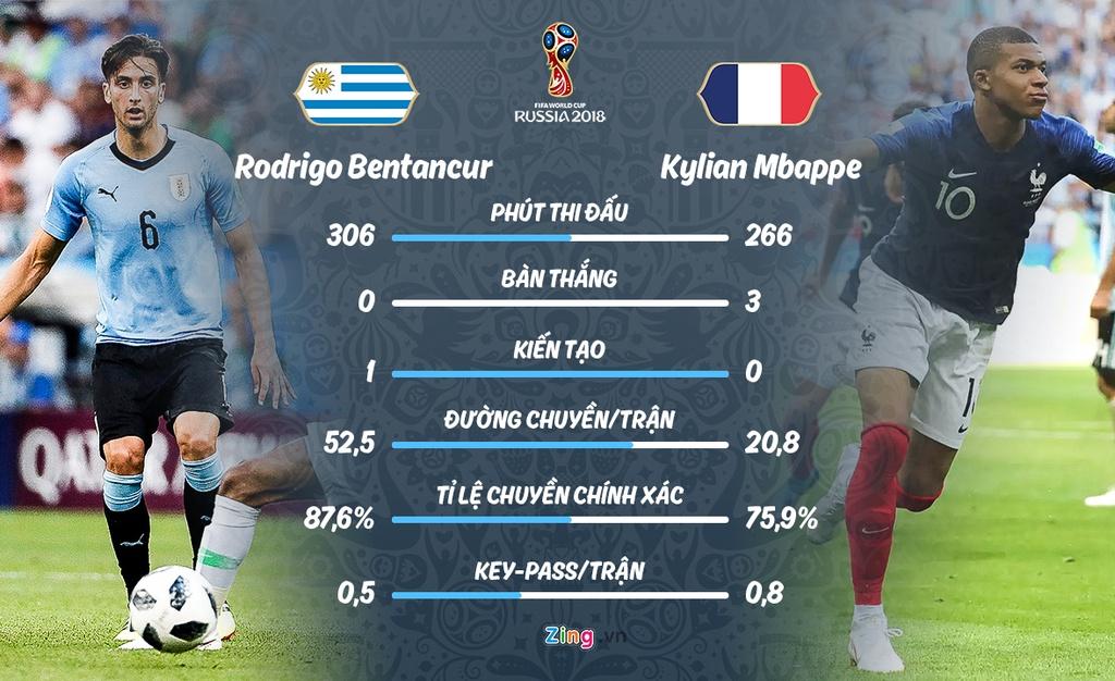 Phap gap Uruguay o tu ket World Cup anh 10
