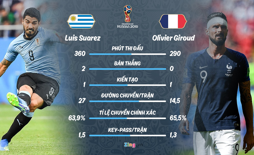 Phap gap Uruguay o tu ket World Cup anh 11
