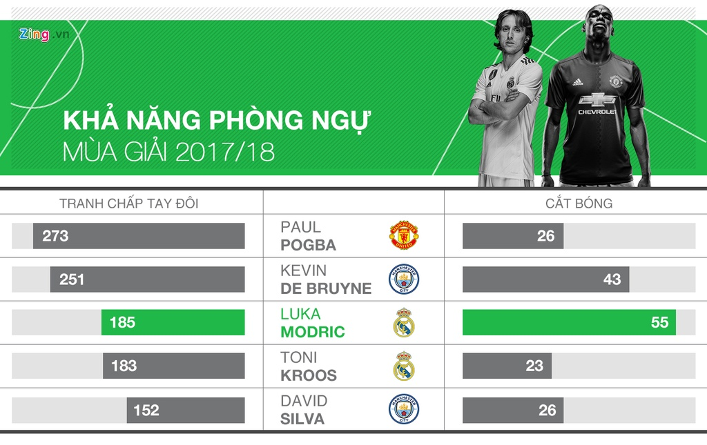Modric co phai tien ve hay nhat the gioi? hinh anh 3